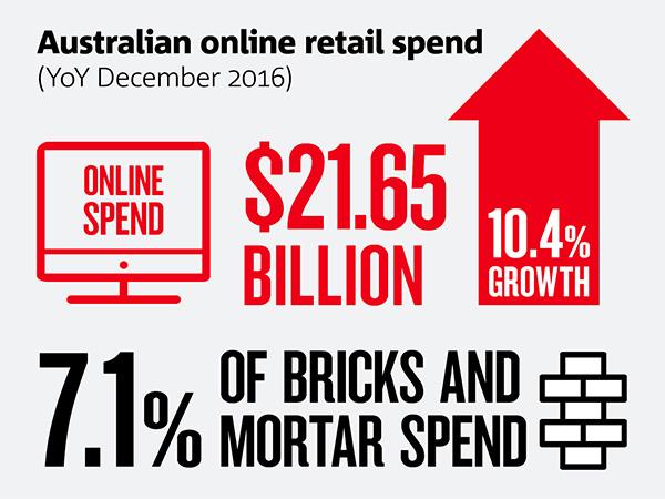 Online Retail Christmas