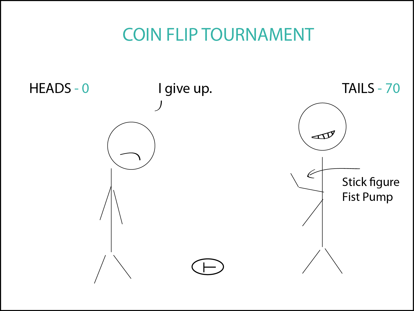 An unlucky day at the coin flip tournament. Hit by statistical probability.