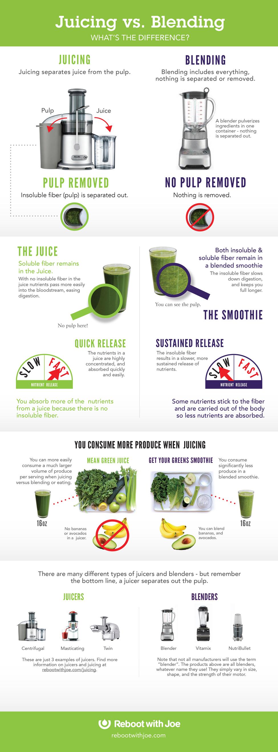 Juicing_vs_Blending_Infographic