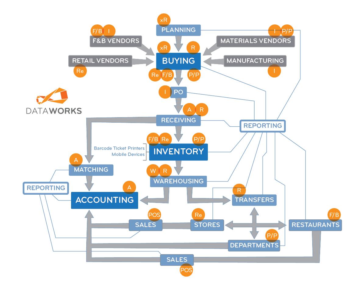 DataWorks_WorkFlow.jpg