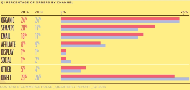 Percentage of orders by channel