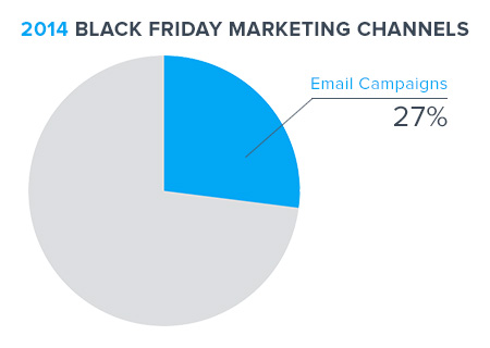 2014 Black Friday Marketing Channels: 27% from Email Campaigns