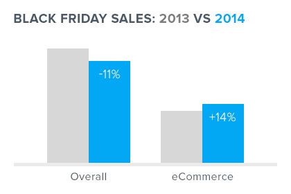 Black Friday Revenue 2014: eCommerce up 14% over the previous year
