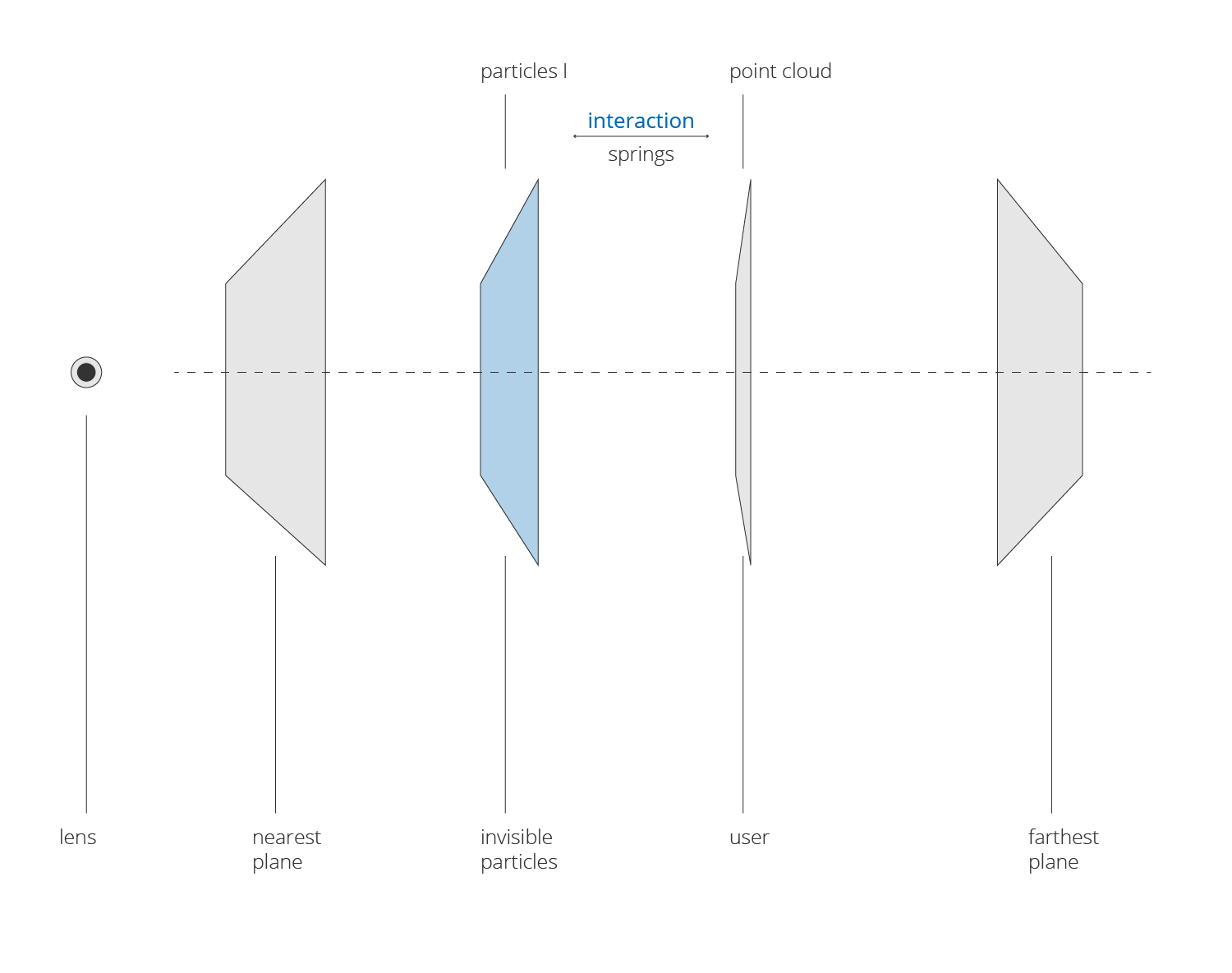 Basic layout of the interaction from a top view of the working planes.