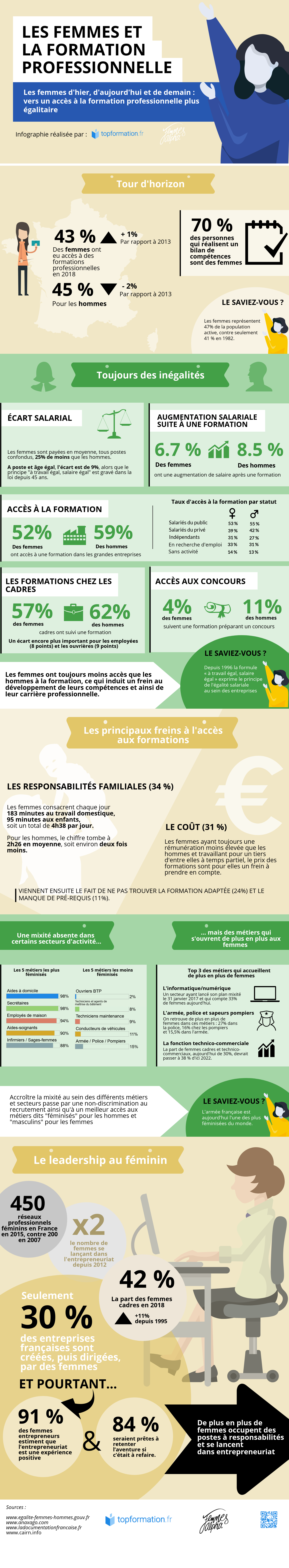 Infographie-Femme-et-formation-professionnelle-FemmesAlpha.png