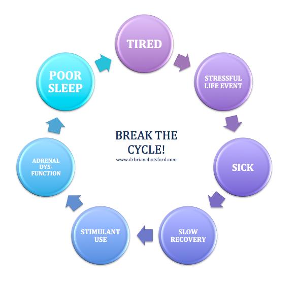 Break the stress cycle