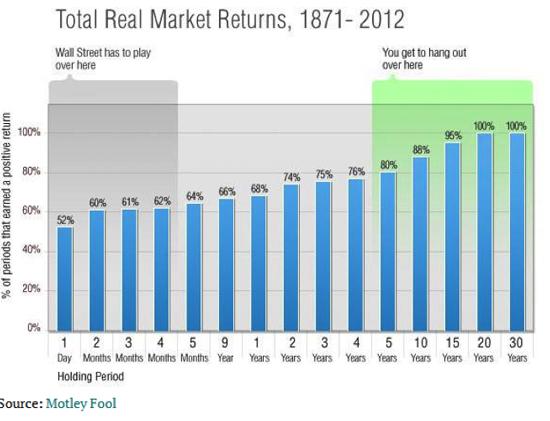Source: Robert Shiller, author's calculations. 1-day returns since 1930, via S&P Capital IQ.
