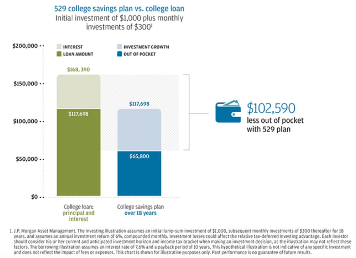 529 college savings plan vs. college loan