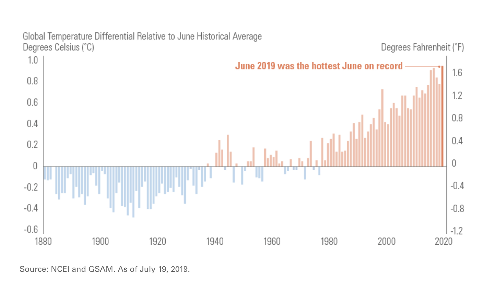 Global Temperature Differential Relative to June Historical Average