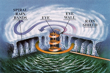 parts-of-the-hurricane.jpg