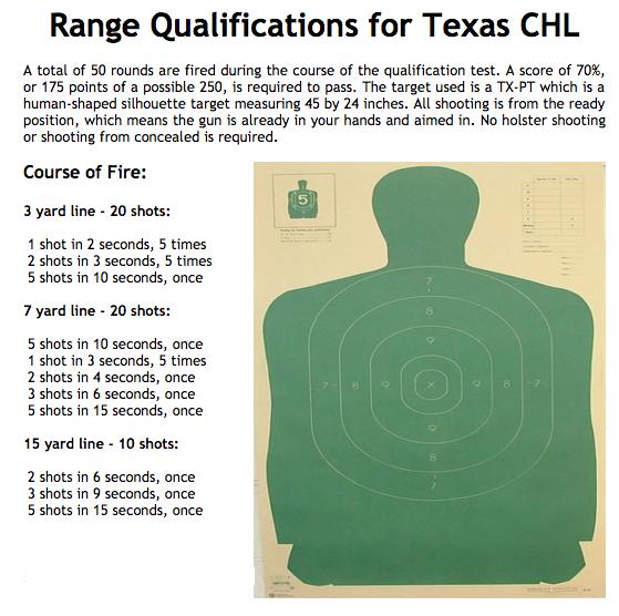 rangequalification