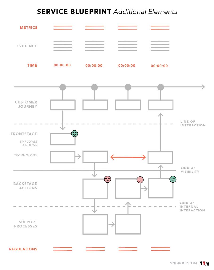 Quick intro to service blueprint -