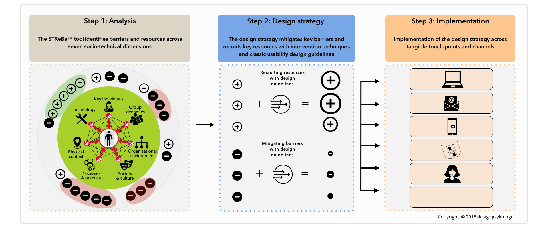 Graphic:    The Behavioral Mode of Action™ (BMOA™) is a tool that consists of three steps to help companies systematically transform patient insights into sustainable intervention strategies.