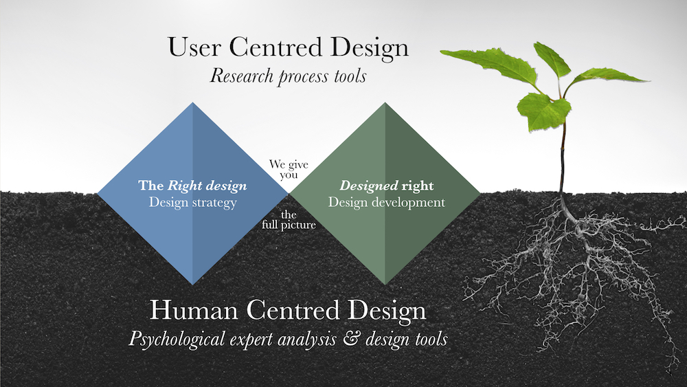 We anchor the standard Double Diamond development process based on a User Centred Design approach (UCD) into our expert Human Centred Design (HCD) foundation.