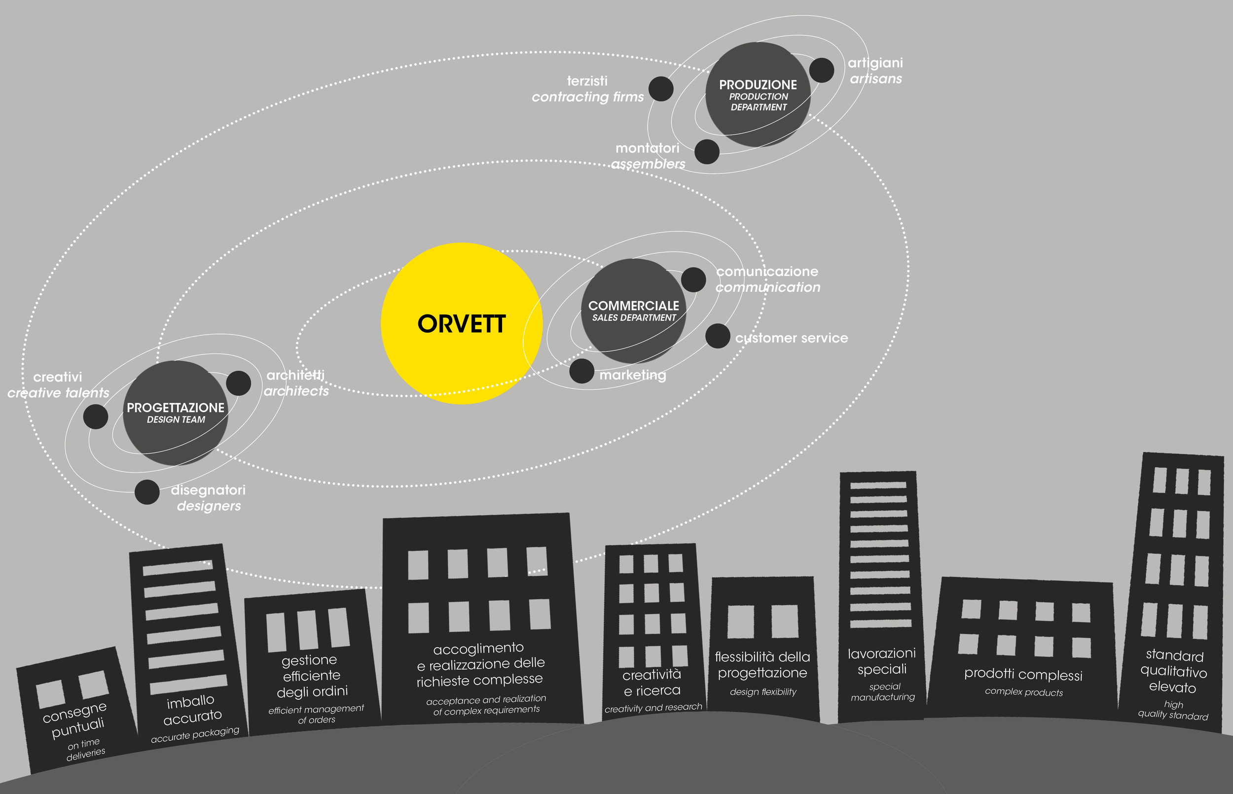 ORVETT_SYSTEM