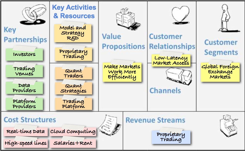 Space Machine's Minimum Viable Business Model (v1.0). The Business Model Canvas template provided courtesy of: businessmodelgeneration.com .