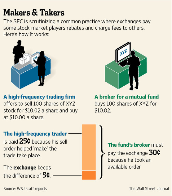 We are all in this together: You make (market), I take (risk), and she gets paid (commissions).  Hmmm...  (Image Credit:  Wall Street Journal ).