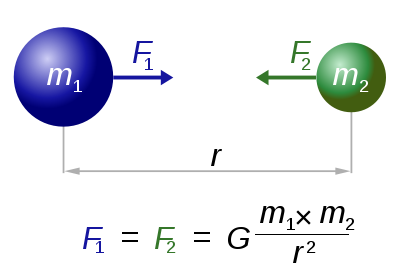 Newton's Law of Gravitation (accepted without explanation for 300 years).