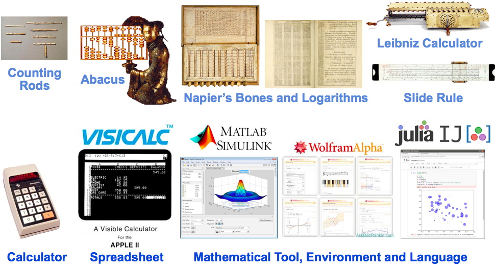 Over two thousand years of progress in human civilization driven by advances in mathematical knowledge and accompanying technologies for  counting ,  calculating , and  computing .