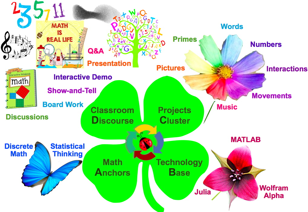"""""""A Math Garden"""": Mathematics Everywhere and All Around:  Classroom  D iscourse -> Projects  C luster -> Technology  B ase -> Math  A nchors; aka visual summary of how the key components of a   proposed """" Project-Enhanced Discrete Math + Statistical Thinking """" curriculum for   Sean's 8th-grade Directed Independent Study (2016-2017) naturally flow in a clockwise manner driven by the actual context of mathematical communications and interactions in the classroom or around the school. If you can say it backwards, taking a walk in the garden will be easy as  """"D, C, B & A.   """""""