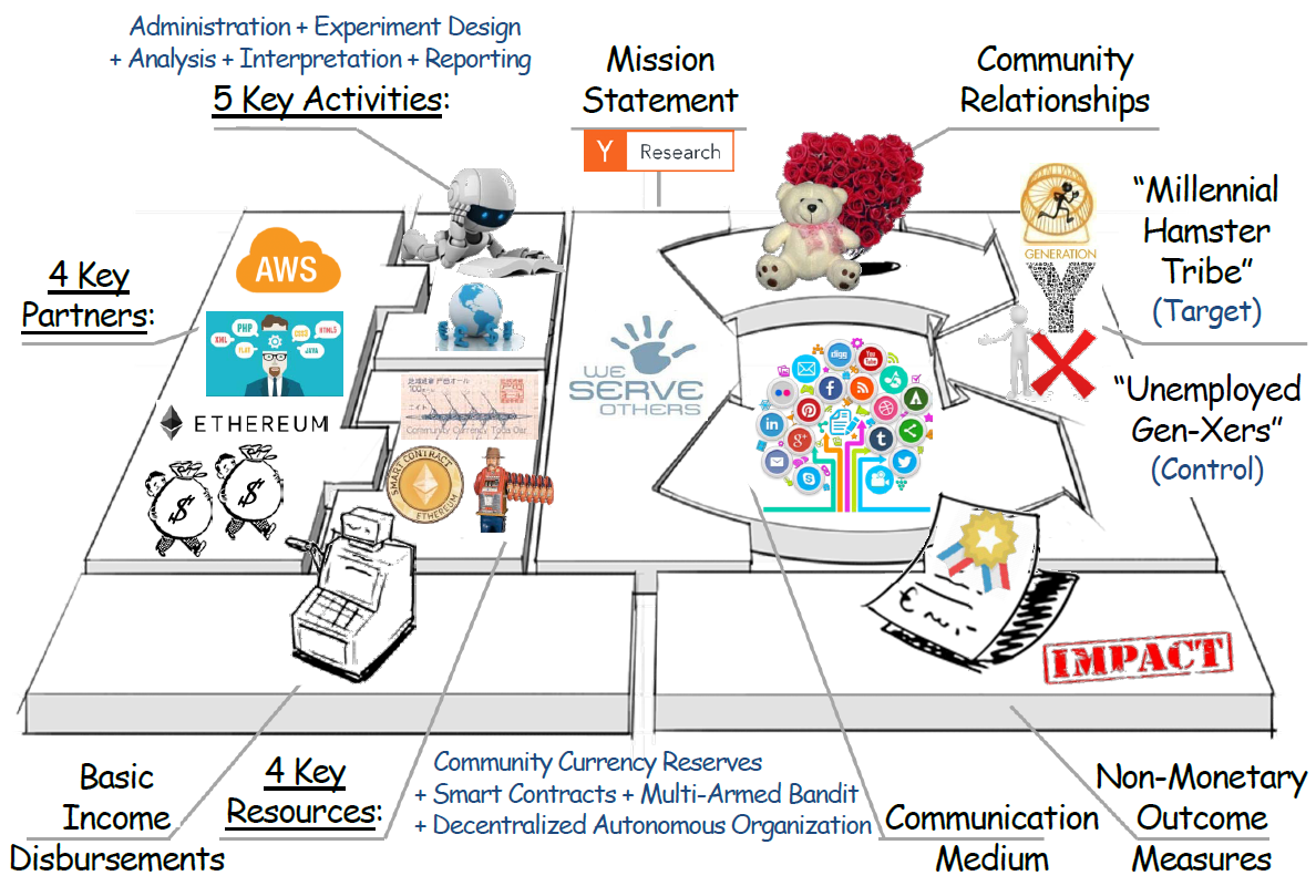 How everything just fits   nicely together in a mission-driven enterprise operating a research testbed that supports collaborative social experiments in a semi-autonomous and geographically distributed manner.