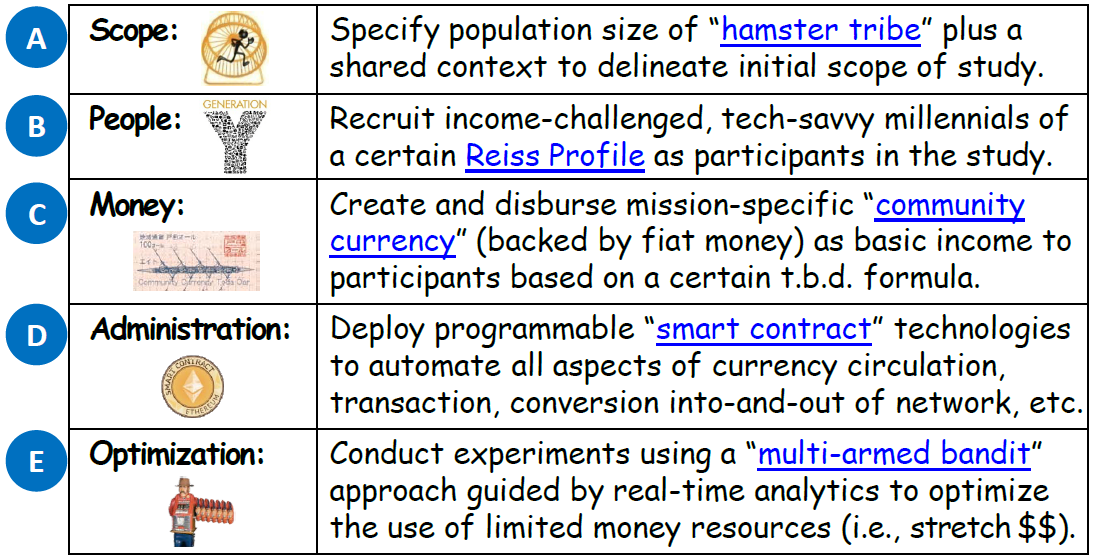 The foundational research testbed is assembled from a novel combination of 5 key elements; i.e., best-in-class for capturing a treasure trove of knowledge about mass human behavior in the context of basic income.