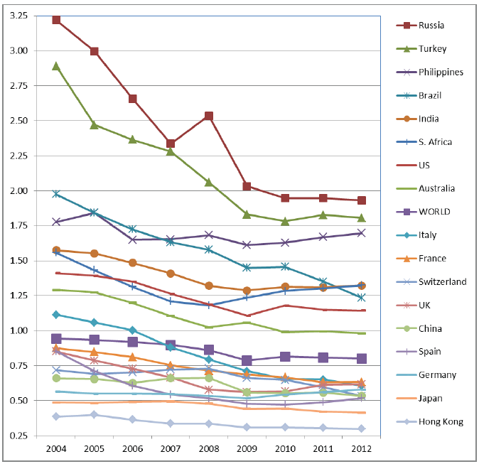 Comparative velocity of fiat currencies in the world economy (circa 2004~2012). (Original Source:    World Bank   ).