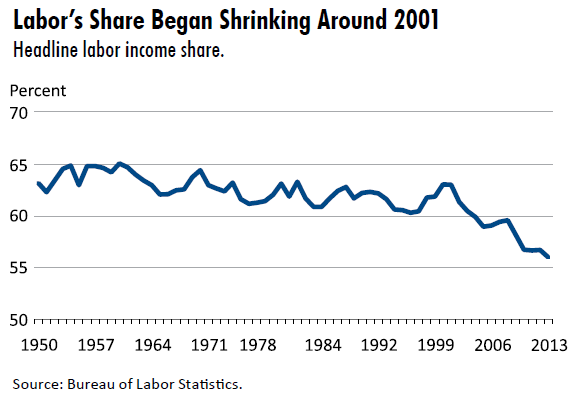 Labor's share of U.S. national income has been dropping for 15 years.  Why?