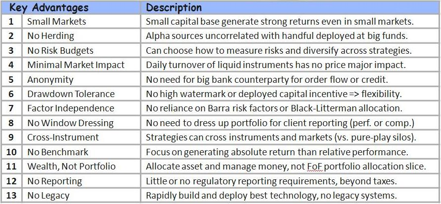 Small is Beautiful : Key operational advantages of a  small  prop shop (compared to a  big  hedge fund or a  giant  index fund).