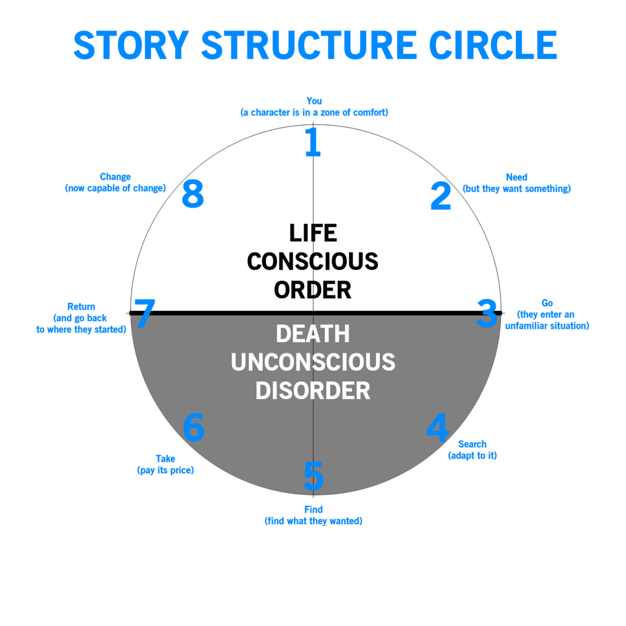story-structure-cycle-infographic_1280.png