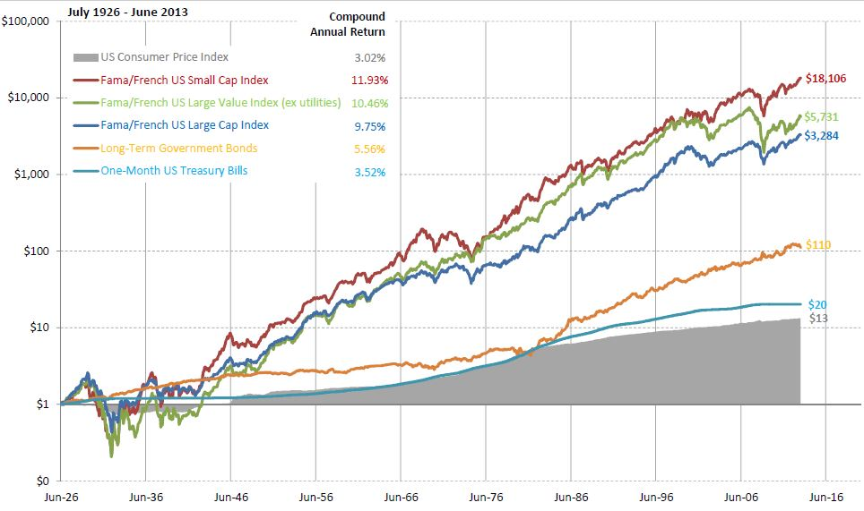 All figures are in USD. Indices are not available for direct investment. Their performance does not reflect the expenses associated with the management of an actual portfolio. Past performance is not indicative of future performance. Graph represents a hypothetical investment of $1. Performance includes reinvestment of dividends and capital gains. US long‐term bonds, bills, inflation, and fixed income factor data © Stock, Bonds, Bills and Inflation Yearbook data provided by Ibbotson Associates, Chicago (annually updated work by Roger G. Ibbotson and Rex A. Sinqufield). Fama/French and multifactor data provided by Fama/French. Roger G. Ibbotson and Rex A. Sinqufield, Eugene F. Fama and Kenneth R. French (Fama/French) are affiliated with Dimensional.