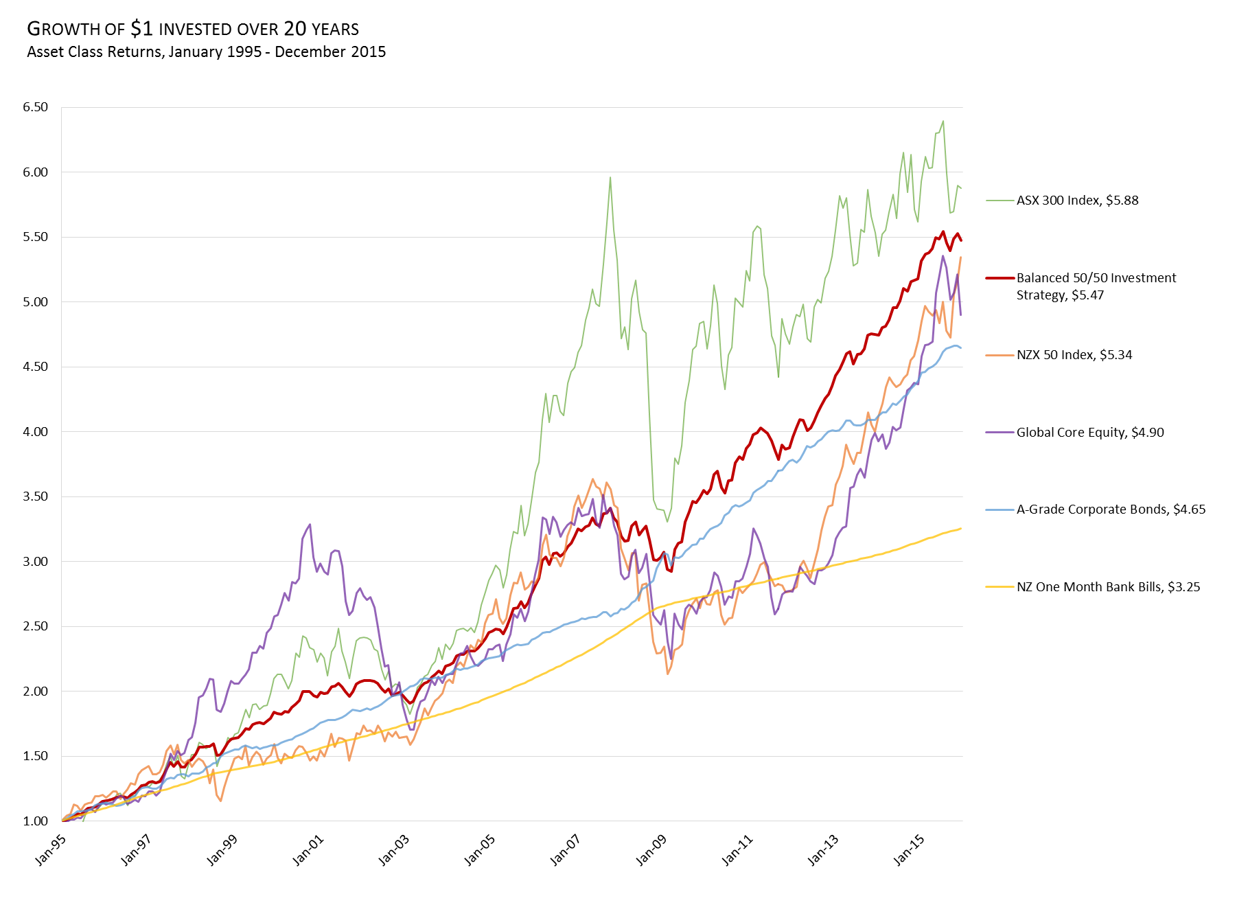 Investment of $1 for 20 years from 1995 to 2015. Data presented may be based on a combination of simulated and actual returns Performance includes investment of dividends and capital gains. Past performance is not indicative of future performance.