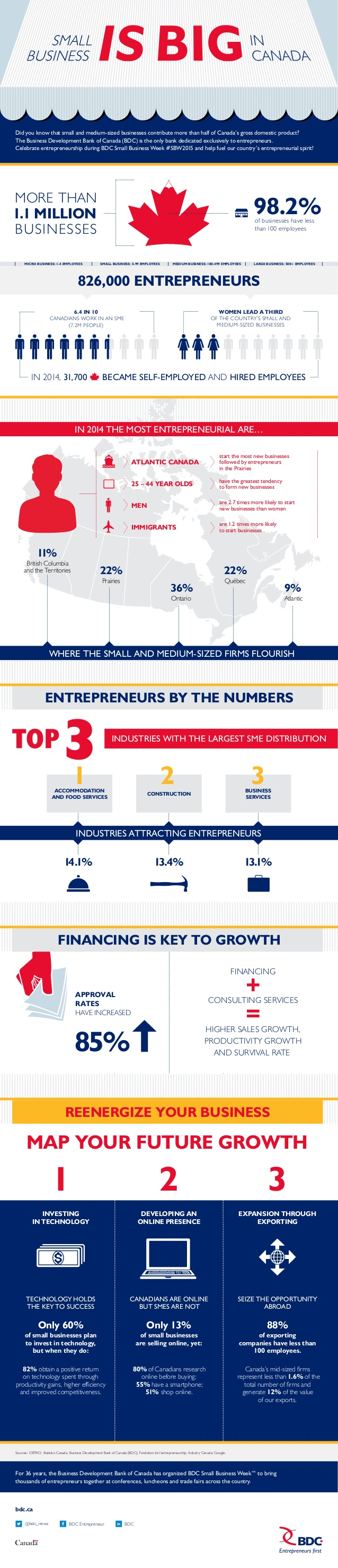 Small business infographic from bdc.ca