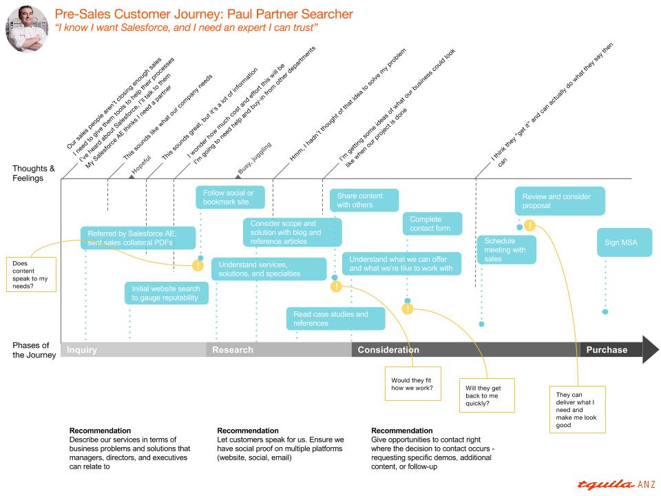 Tquila ANZ Sales Prospect User Journey Map