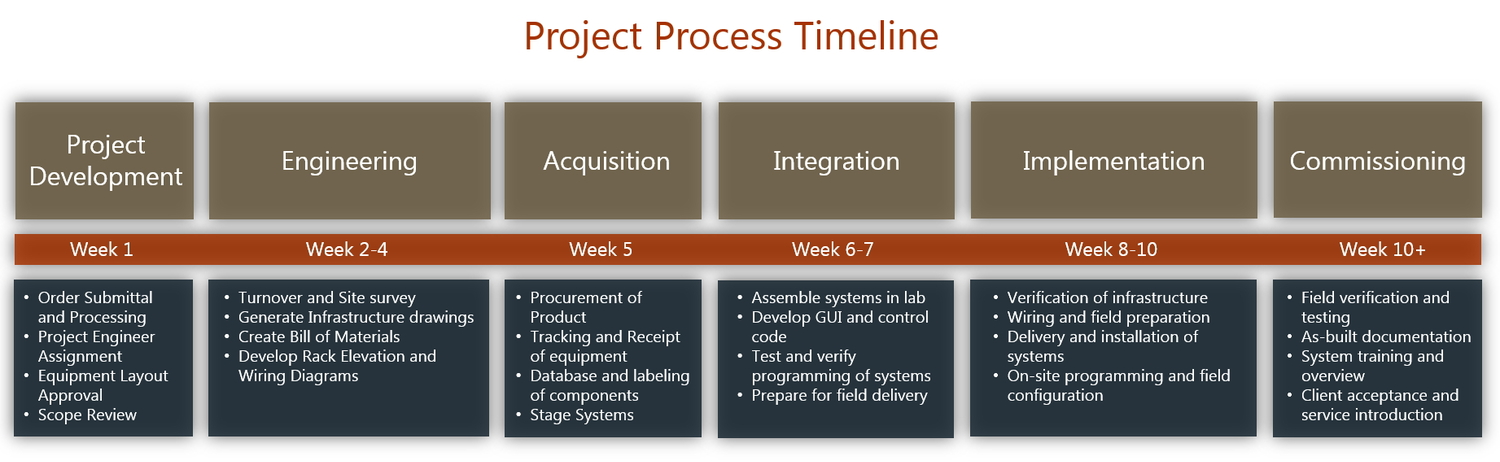 Project Process Timeline