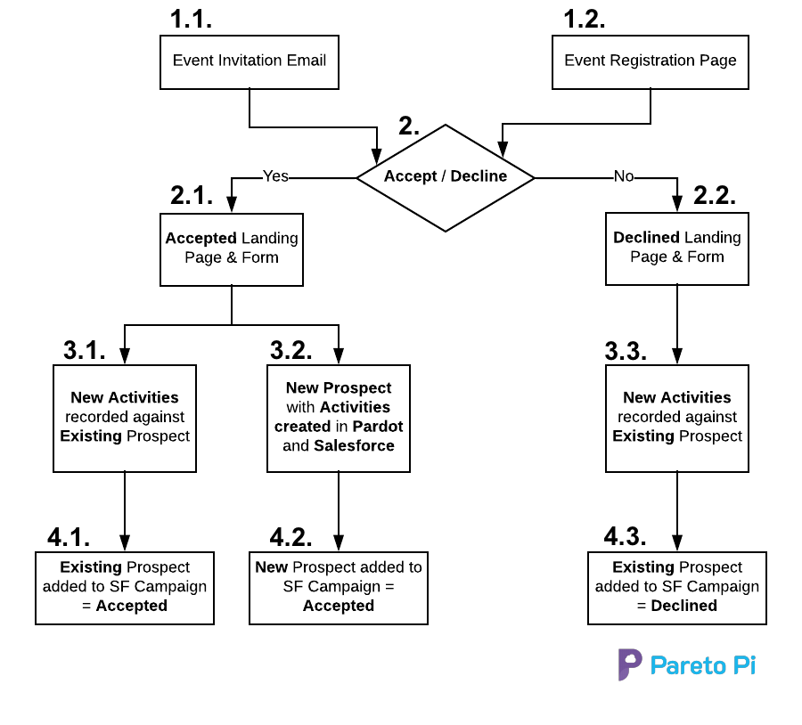 ParetoPi_Event_Invitation_Map.png