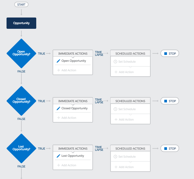 This is how your Process Builder would look like.