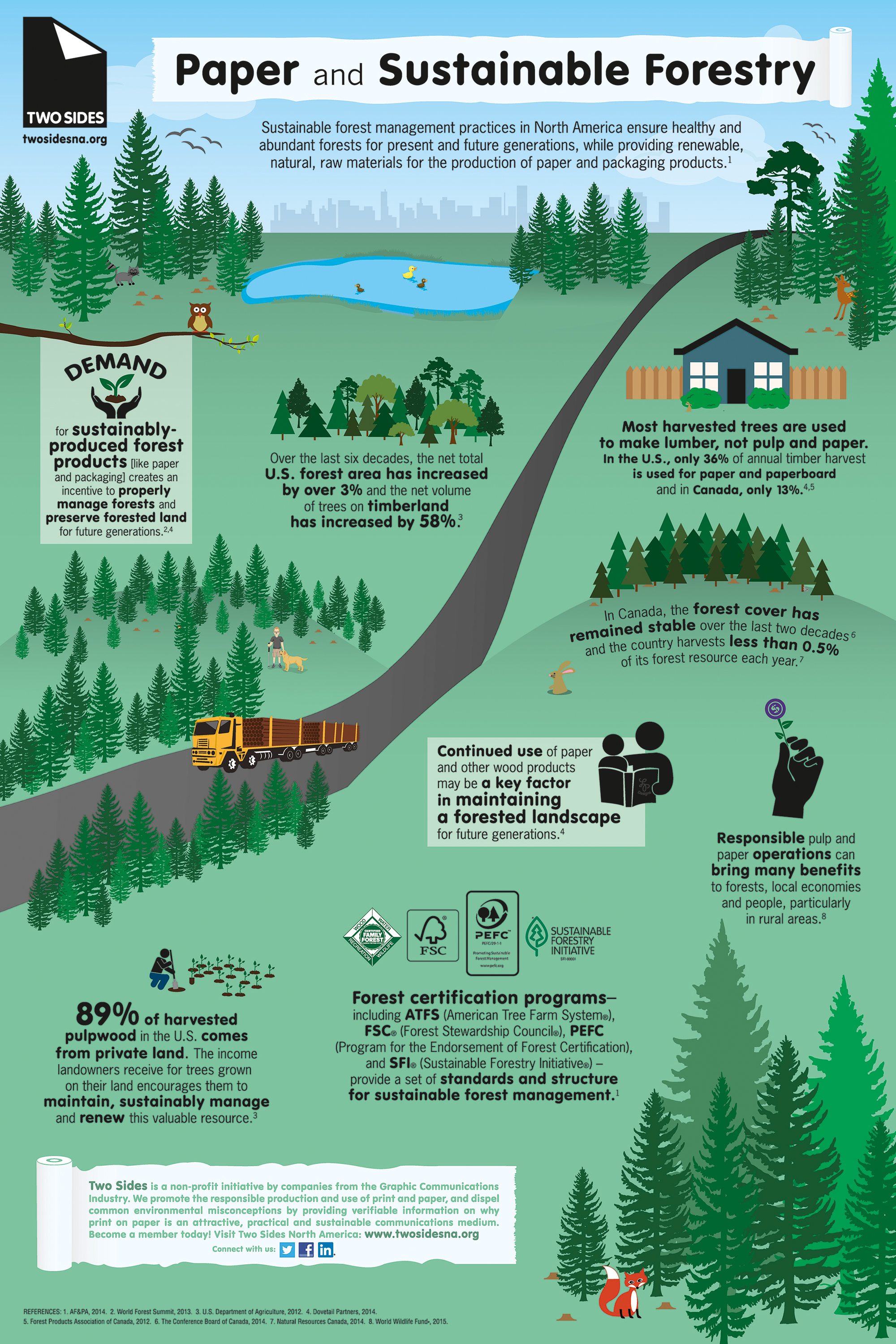 Paper Production Supports Sustainable Forest Management