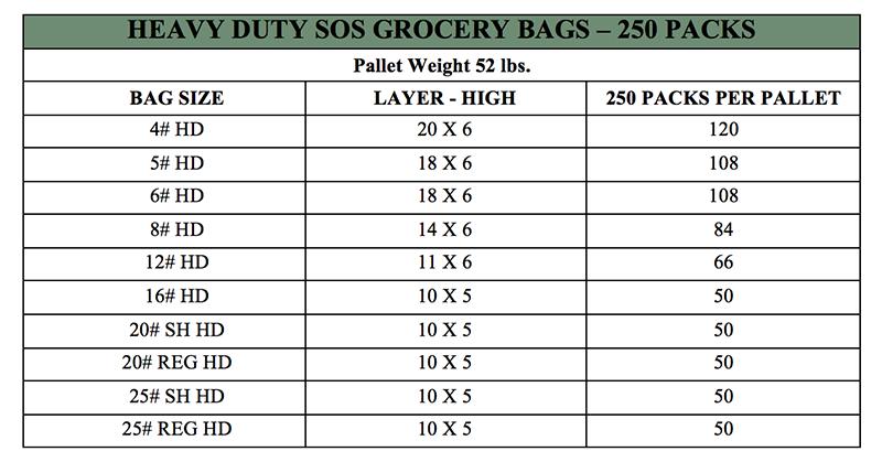Palletization Chart Heavy Duty 250 Packs