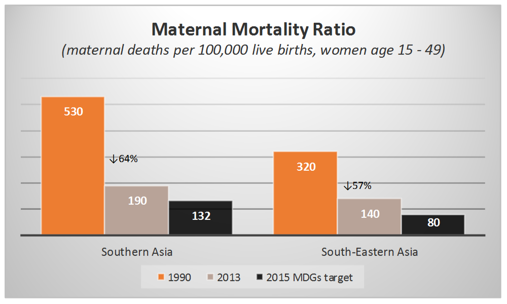Source:  UN 2015 MDG Report