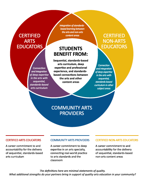 Excerpted from  Arts Education for America's Students: A Shared Endeavor