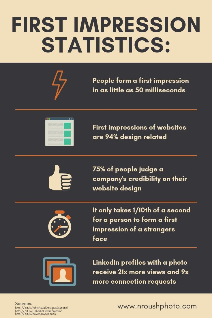 First Impression Statistics. Why you need a content strategy and how to start. Nick Roush Photography
