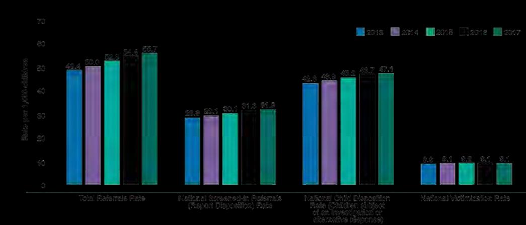 Child Maltreatment Report: Summary Child Maltreatment Rates per 1,000 Children, 2013-2017