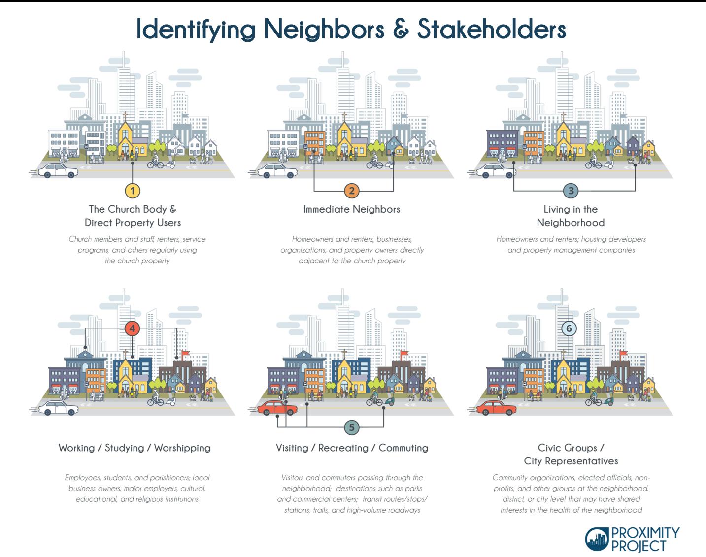 PP_Identifying_Neighbors_Stakeholders.png