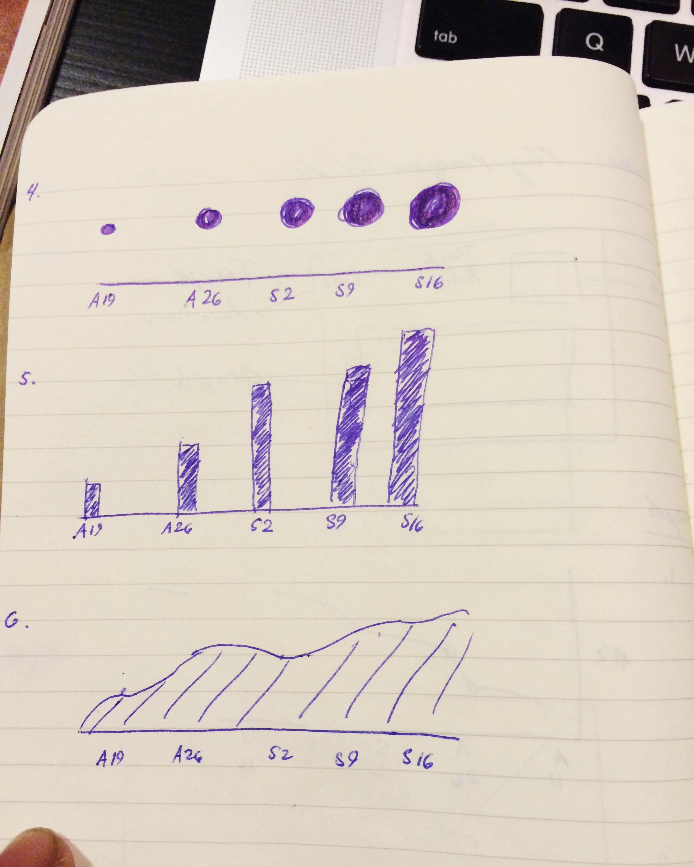Further graph design explorations