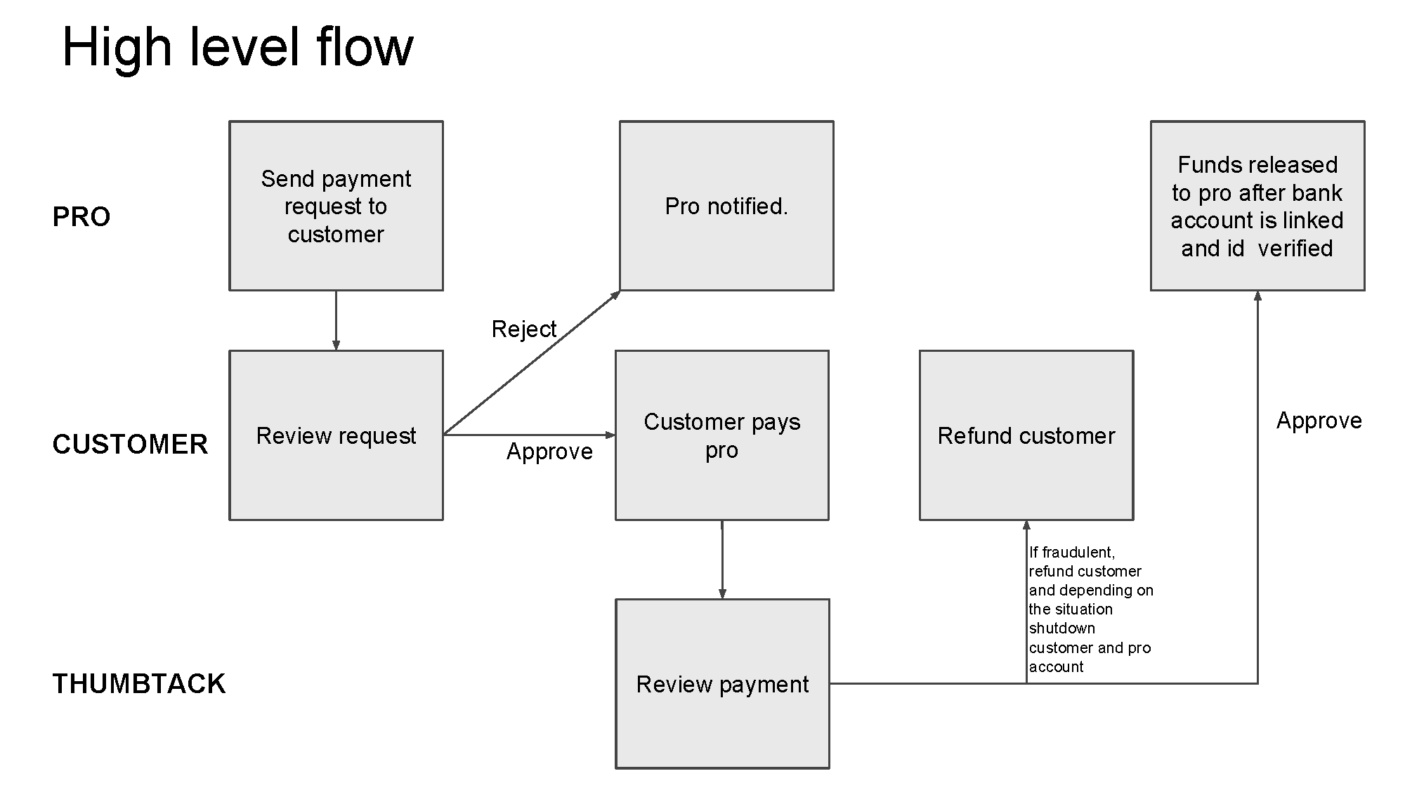 Marketplace Payment Flows_Page_06.png