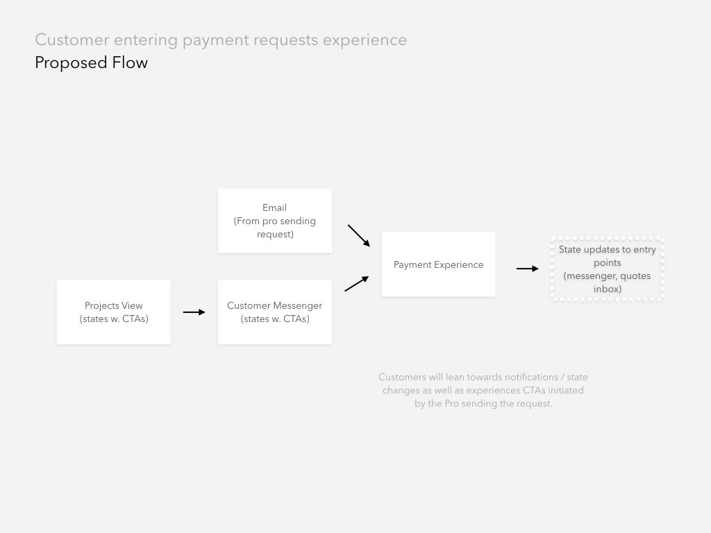 PaymentsPCXintegration.005.png