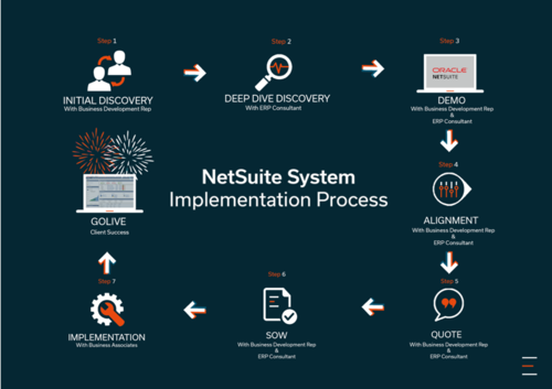 netsuite implementation services
