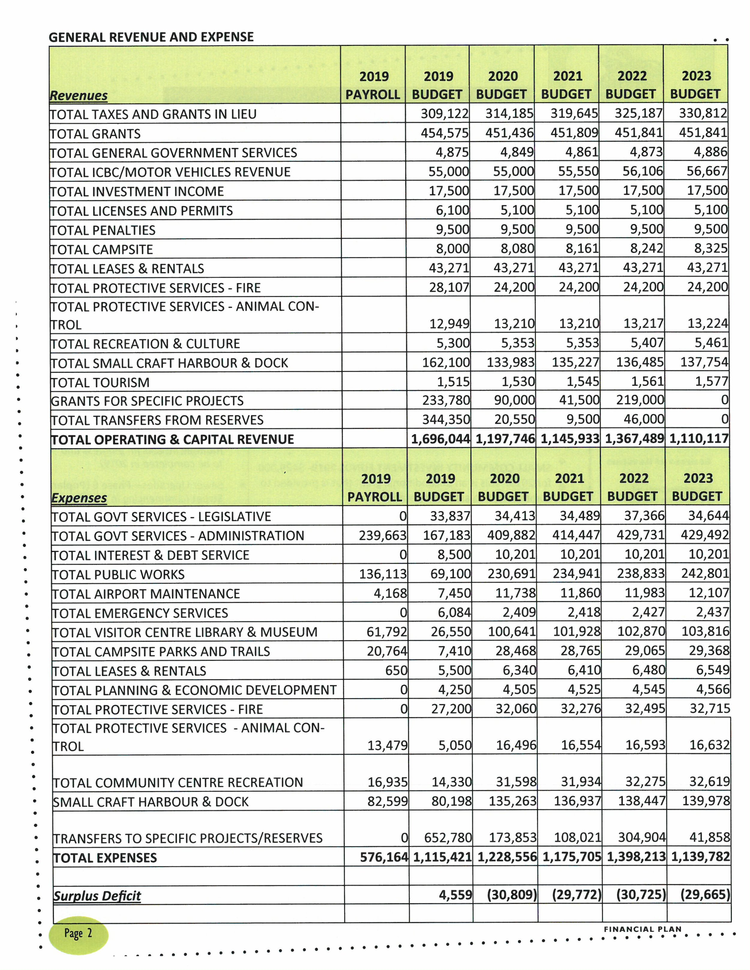 VOAB General Revenue and Expenditures.jpg