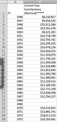 Federation Annual Campaign Totals By Year, 1946-1973. All work is property of Avigail S. Oren. Please do not use without permission.
